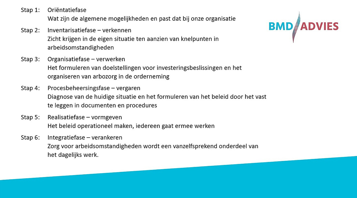 Arbomanagementsysteem BMD Advies