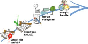 energietransitie ladder BMD Advies