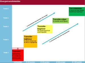 trede energietransitie ladder BM